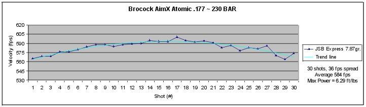 BrocockAtomic177 Обзор пистолетов Brocock Aim X Gran Prix и Atomic