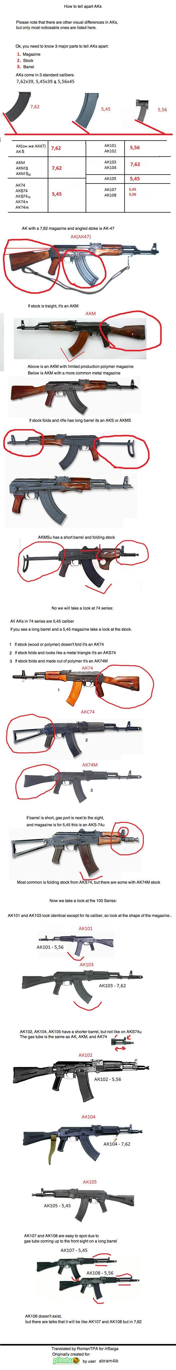 AK Модификации автомата Калашникова